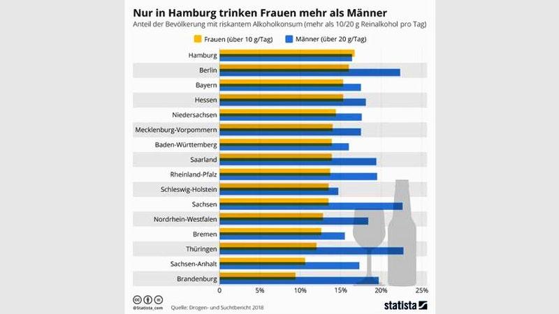 Statista Männer-Frauen-Alkohol