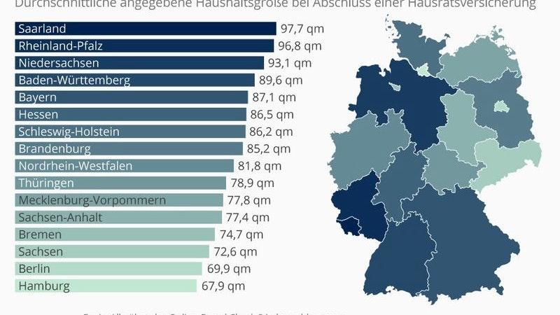 Statistik, Wohnungsgröße