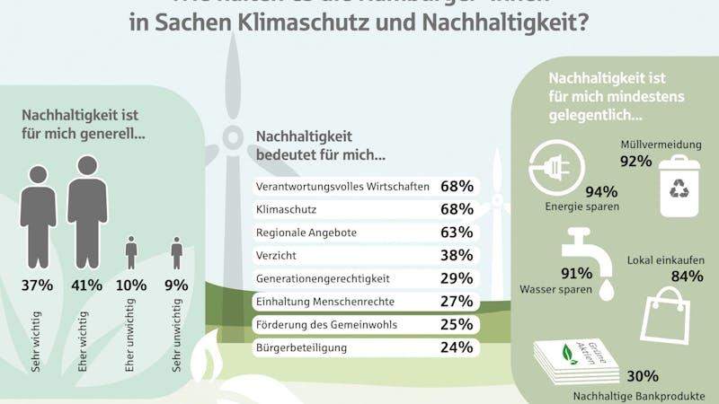 Haspa Nachhaltigkeit Hamburg